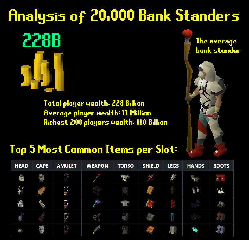Bank Standing Infographic - An analysis of 20,000 players and their bank standing equipment.