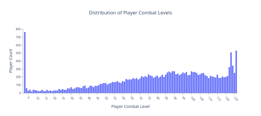 Bank Standing Stats - Bar graph showing the distribution of players combat levels.