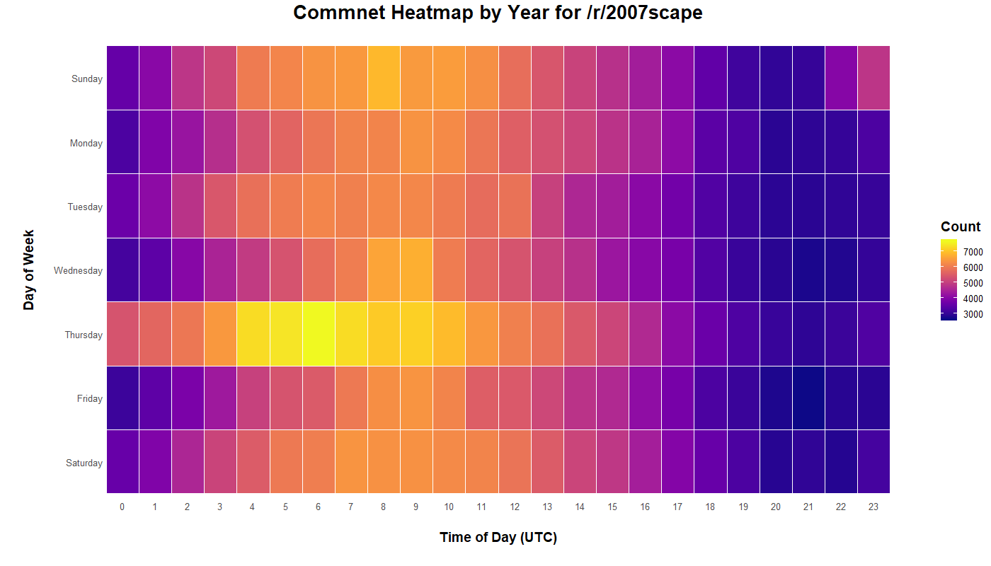 Heatmap displaying /r/2007scape comment time and day of the week for six years from 2013-2019.