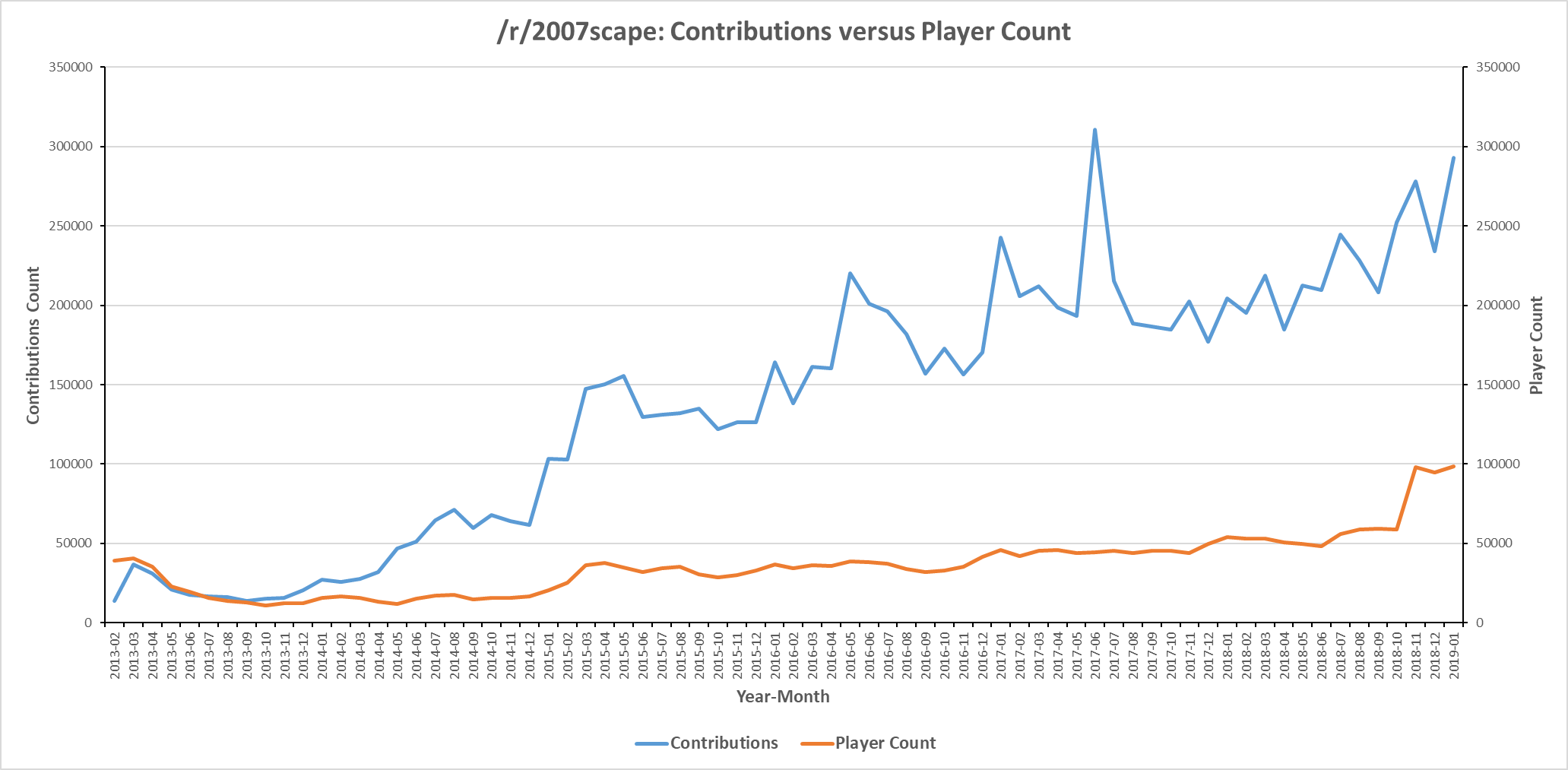 Line graph displaying /r/2007scape contribution count versus OSRS player count for six years from 2013-2019.
