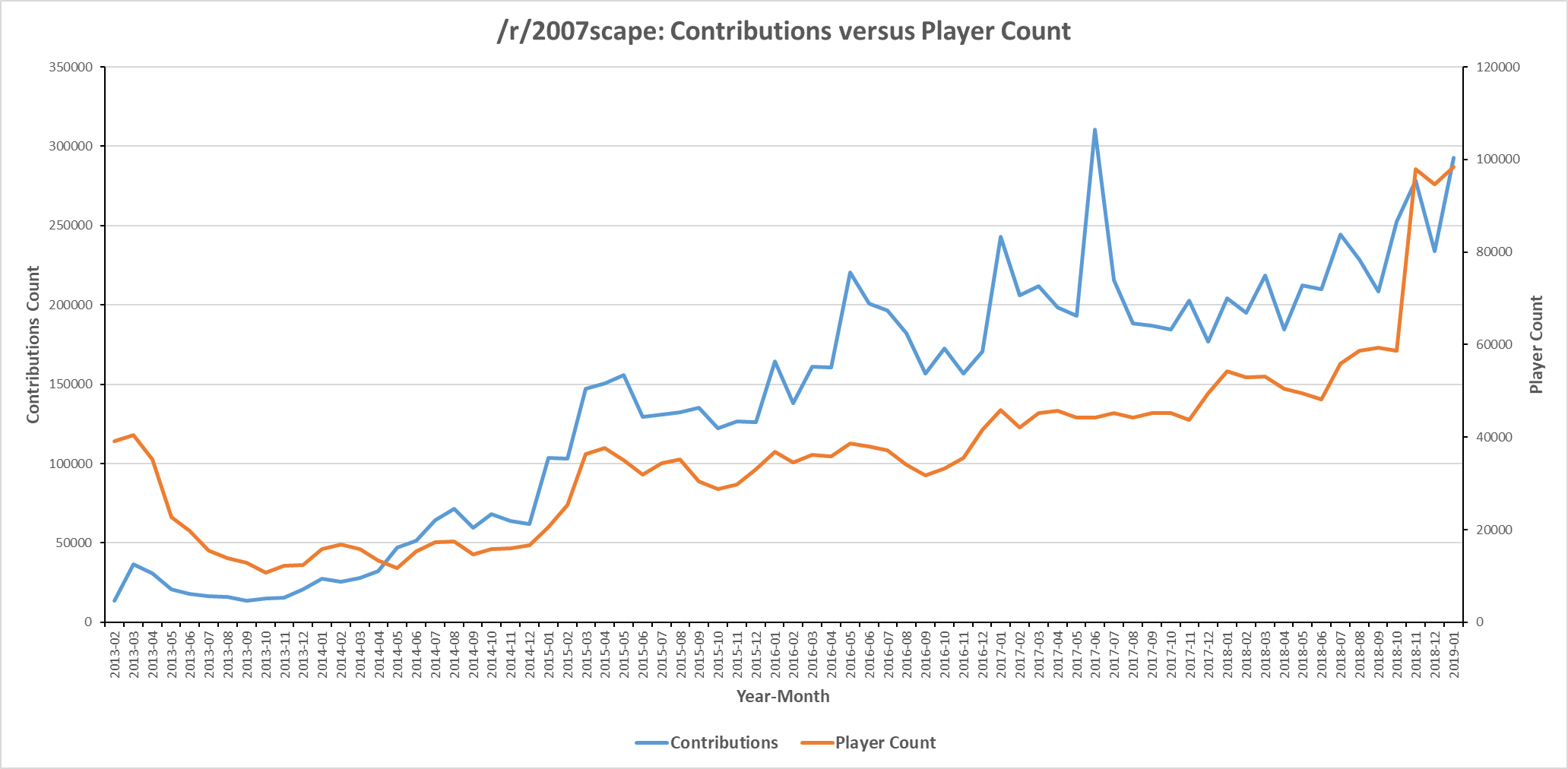 Line graph displaying /r/2007scape contribution count versus subreddit subscribers for six years from 2013-2016.