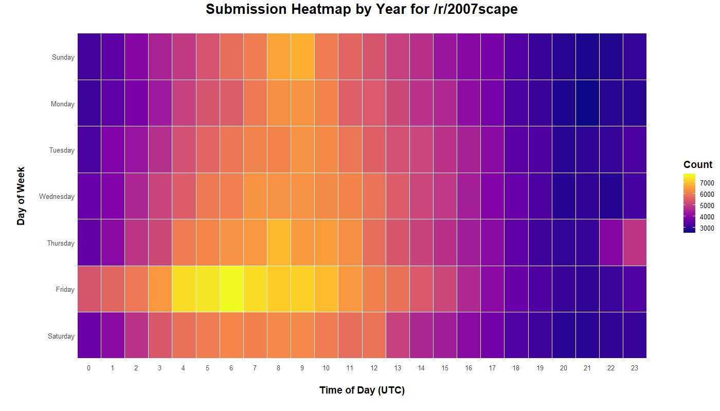 Heatmap displaying /r/2007scape submission time and day of the week for six years from 2013-2019.