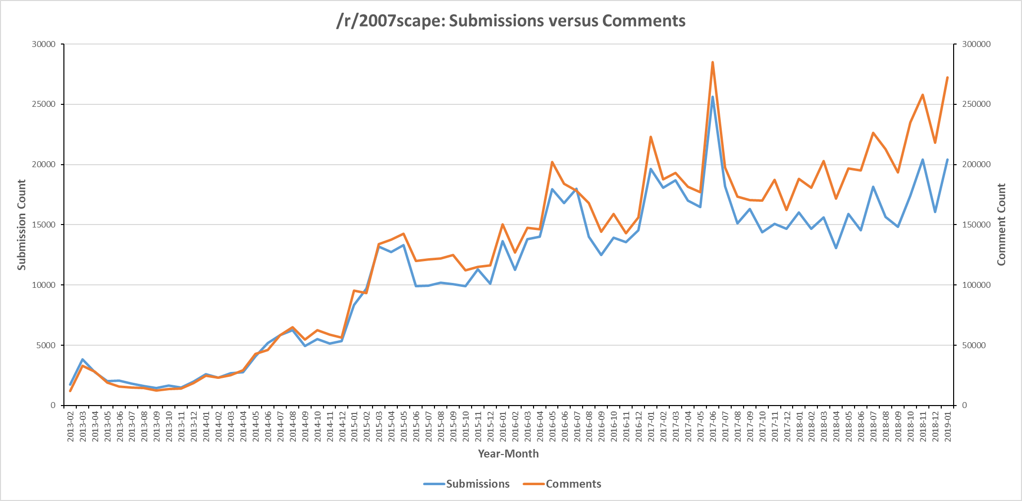 Line graph displaying /r/2007scape submission count versus comment count for six years from 2013-2019.