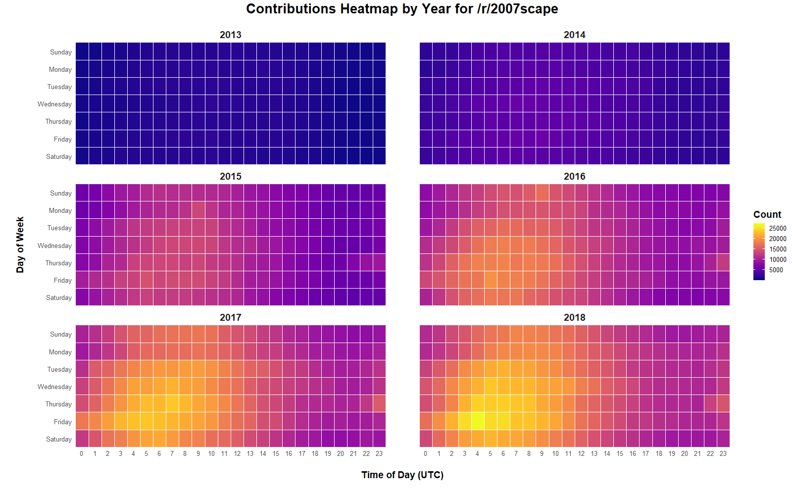 Heatmap displaying /r/2007scape contribution time and day of the week per year from 2013-2019.