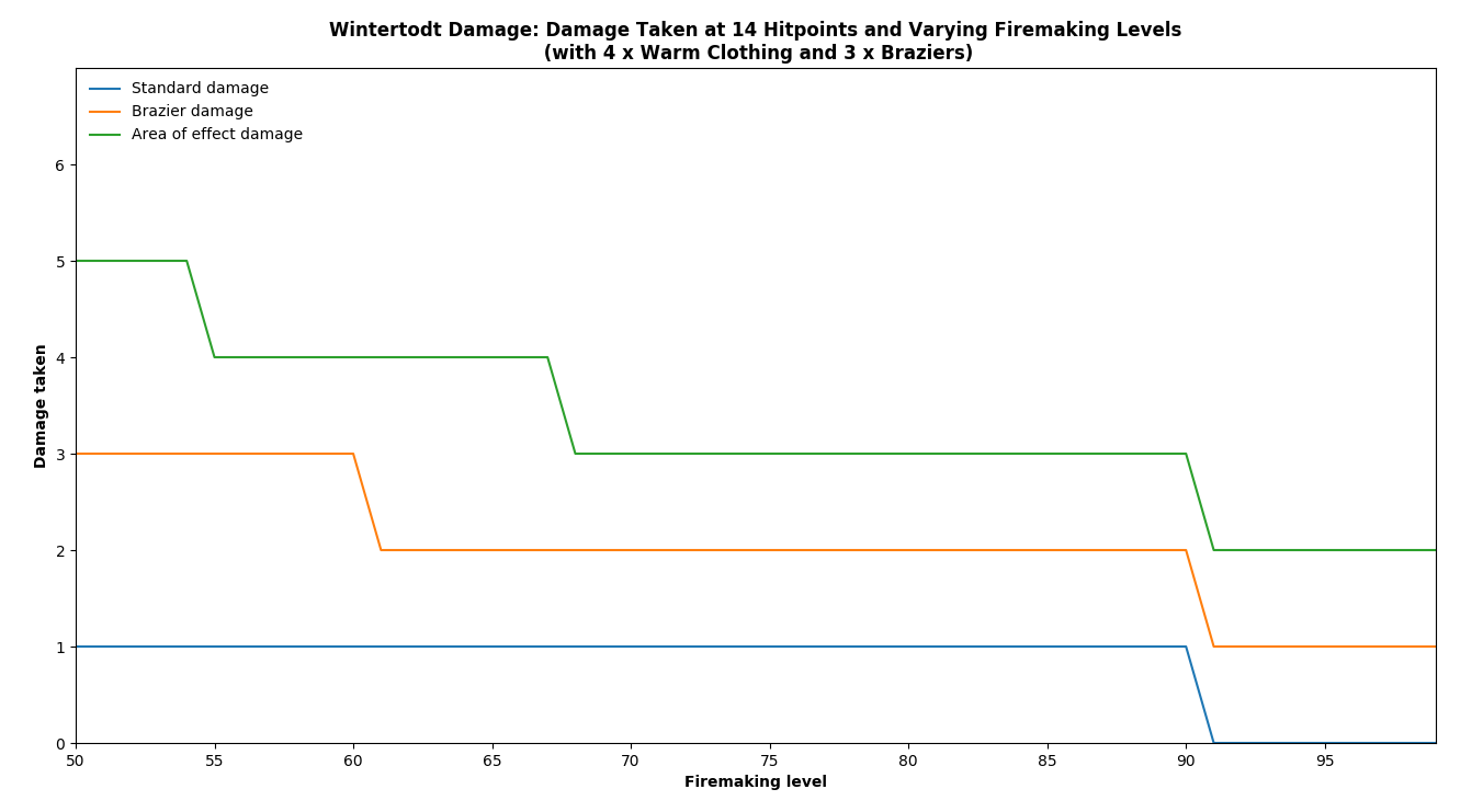 Line graph showing Wintertodt damage at 14 Hitpoints and varying Firemaking levels.